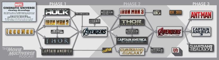 Orden cronológico películas Marvel